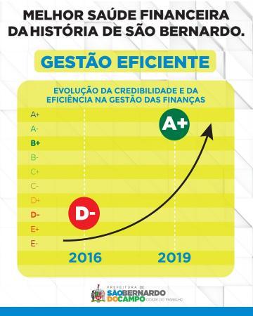 São Bernardo do Campo atinge melhor índice de credibilidade financeira da história com conceito A+