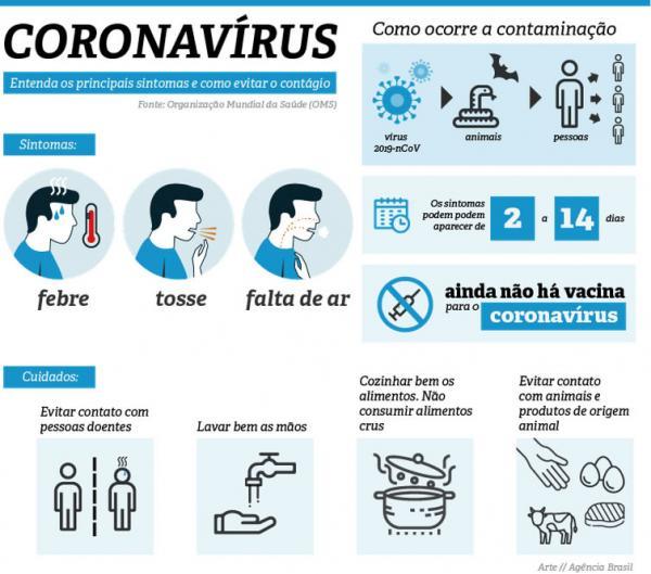 Coronavírus : Cai para três os número de casos suspeitos no Brasil