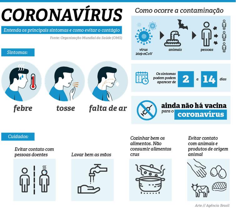 São Paulo registra 48 óbitos relacionados ao coronavírus nesta quarta, 25